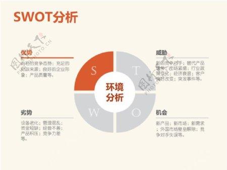 淡雅圆形SWOT分析PPT模板
