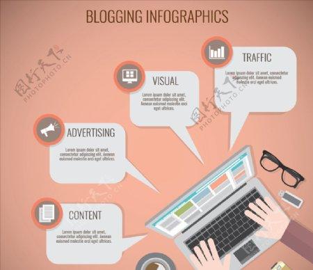 博客信息图表