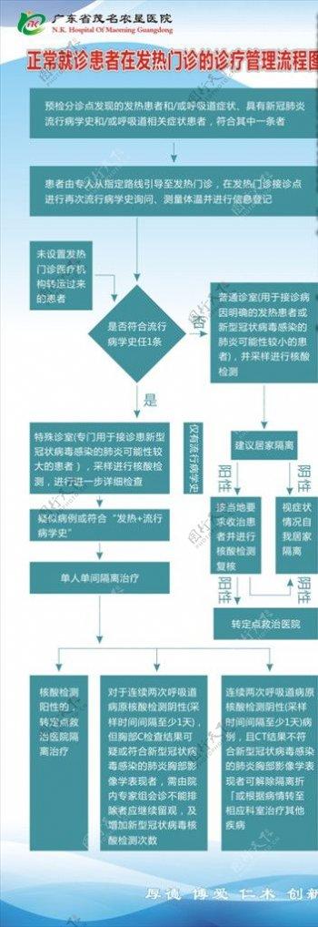 医院制度牌诊疗管理流程图图片